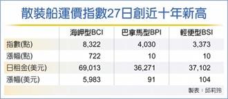BDI飆漲逾5% 創13年新高