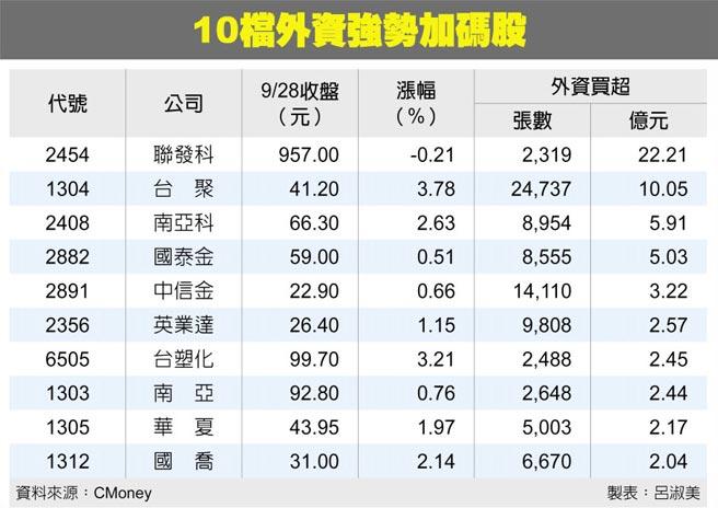 10檔外資強勢加碼股