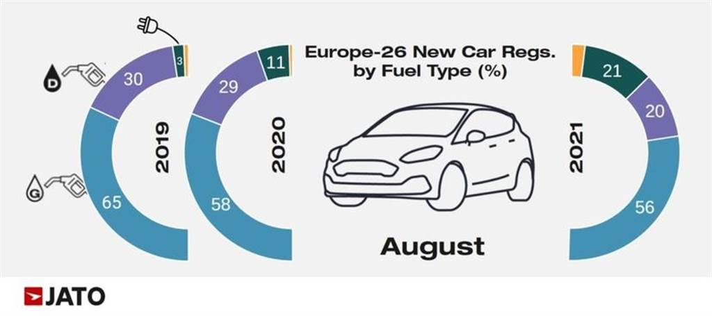棄油轉電不可擋:八月歐洲電動車銷量反超柴油車,純電比 PHEV 更受歡迎(圖/DDCar)