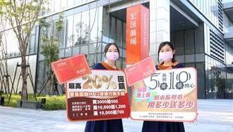 宏匯廣場周年慶最高回饋20% 五倍券用多少送多少