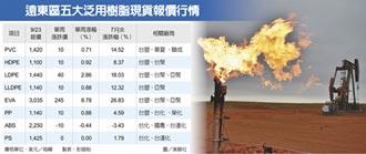 油價強彈塑化噴出