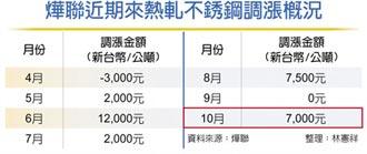 大陸限電風暴 掃到鋼鐵業 燁聯10月盤價 漲幅超預期