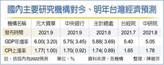 經濟隱憂 台灣內外需嚴重失衡