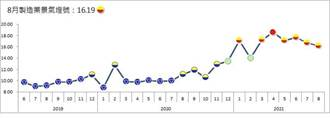 全球供應鏈緊繃 8月台經院製造業景氣信號值走低