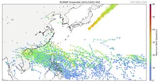 下周至少「1颱風+1熱低壓」發展 不排除通過台灣!連假有變數