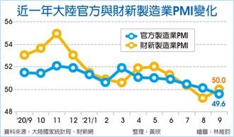 陸9月製造業PMI 跌入萎縮區