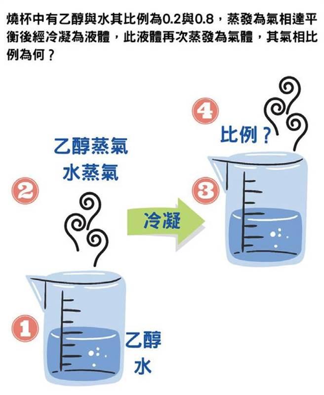 生活化學題型舉例。