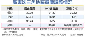 廣東開第一槍 10月調漲電價