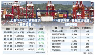 货柜海运终涨 美东线跌逾6%