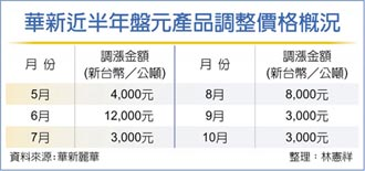 唐榮華新10月盤價 小漲