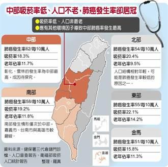 肺癌 成台灣頭號奪命腫瘤