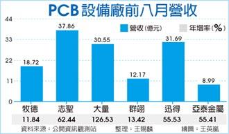 PCB設備廠 訂單看到明年