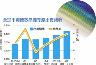 新聞分析-矽晶圓缺貨到2023年 成定局