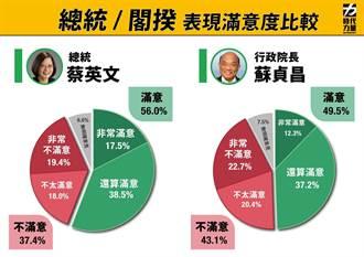 時力公布最新民調 蔡英文支持度達56% 蘇貞昌不到5成