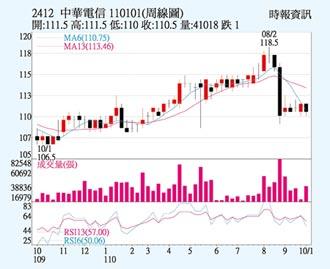 中華電 投信買盤進駐