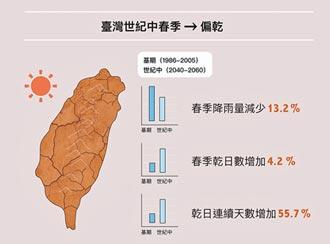 氣候模擬 台灣旱象可能會更頻繁