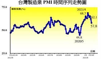 9月PMI下滑4.3 但連15個月擴張