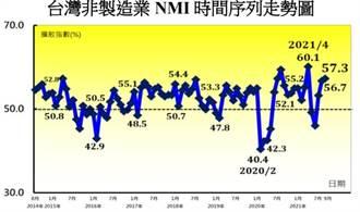9月NMI連續三個月擴張 微升0.6至57.3