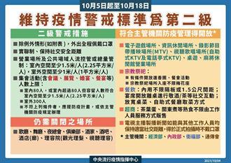 10月5日至10月18日維持疫情警戒標準為第二級