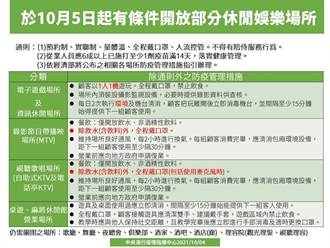 娛樂場所再解封 經濟部公布5營業場所防疫指引