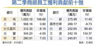 商銀行員貢獻度 第二季僅年增4.39%