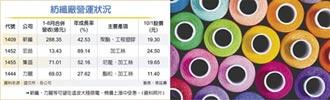 限電、疫情、棉價飆...享轉單、報價上漲 化纖廠雙喜 Q4再迎高峰