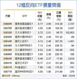 全球股市下殺 反向ETF奮起