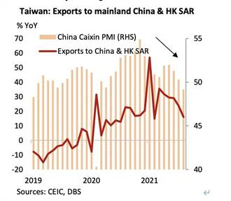 出口和陸經濟都轉差 星展估台灣今、明年GDP走低