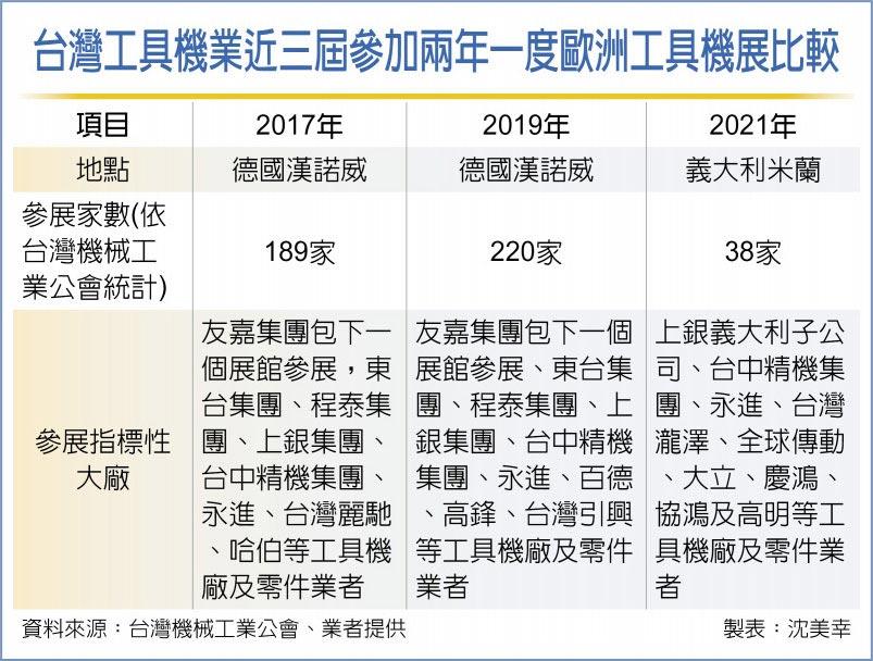 台灣工具機業近三屆參加兩年一度歐洲工具機展比較