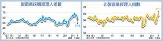 下滑至57.8 擴張放緩 9月PMI近一年新低