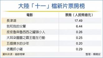陸十一檔期 票房四天衝25億人民幣