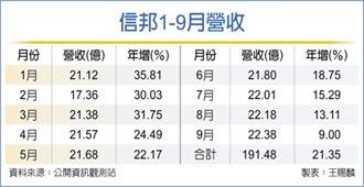 信邦Q3營收66.57億 創單季新高