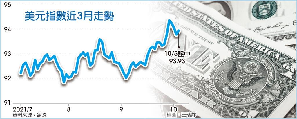 美元指數近3月走勢