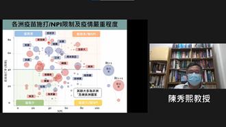 疫苗覆蓋率高仍不能輕敵 學者分析各國防疫策略當台灣借鏡