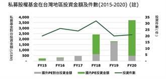 2020年台灣私募股權基金總投資37億美元創歷史新高