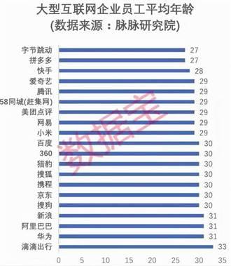 陸網路公司員工平均年齡出爐 最年輕僅27歲