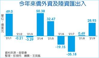 外資備銀彈 9月淨匯入811億