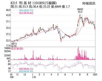 熱門股-明基財 外資領頭買盤湧