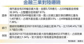 陸房企連環爆 金管會:投信基金曝險5,132億