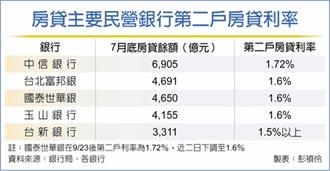 落實差別訂價 民營銀行拉高第二戶房貸利率