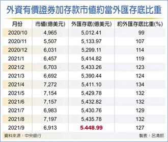 9月外匯存底 連二月攀峰