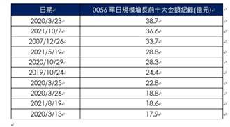 0056配1.8元投資人超滿意 除息行情首日大漲2.16% 規模破千億一步之遙