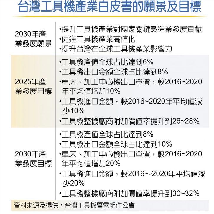 台灣工具機產業白皮書的願景及目標