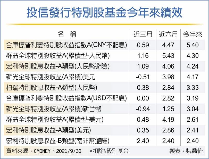 投信發行特別股基金今年來績效