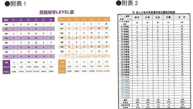 英文科歷屆單字Level表。