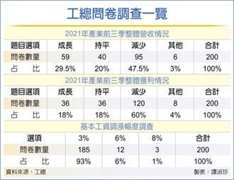若基本工資非漲不可 工總調查:93%業者只能接受漲3%