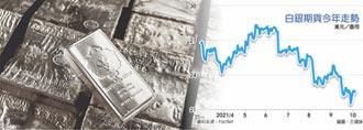 需求減 銀價四個月暴跌2成