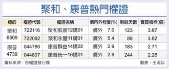 台灣權王-電動車趨堅 聚和康普錢景旺