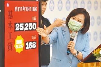基本工資漲至2萬5250元 升幅5.21% 時薪160調至168元 軍公教也將跟進加薪