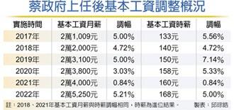 月薪25,250元 時薪168元 基本工資調漲5.21%